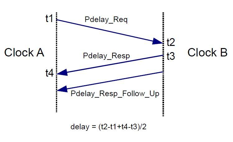 peer-to-peer messages