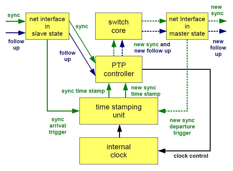 Boundary clock block diagram, showing how a sync messages in absorbed in a the slave port and a new one generated for a master port.