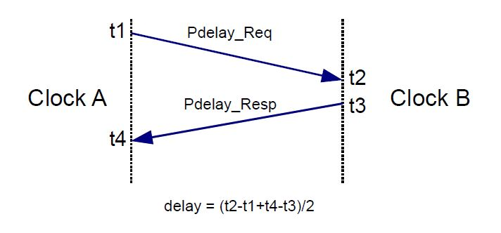 Sequence of messages for a peer delay measurement.