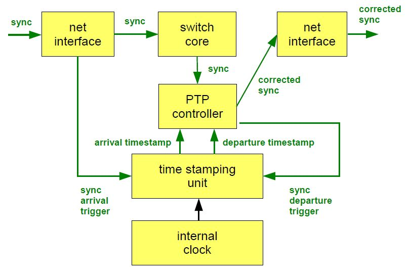 Block diagram of transparent clock operating on a sync message