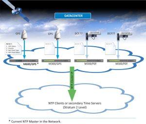 NTP Cluster
