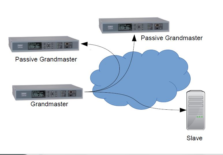 Redundant Grandmaster Clocks in a PTP network.