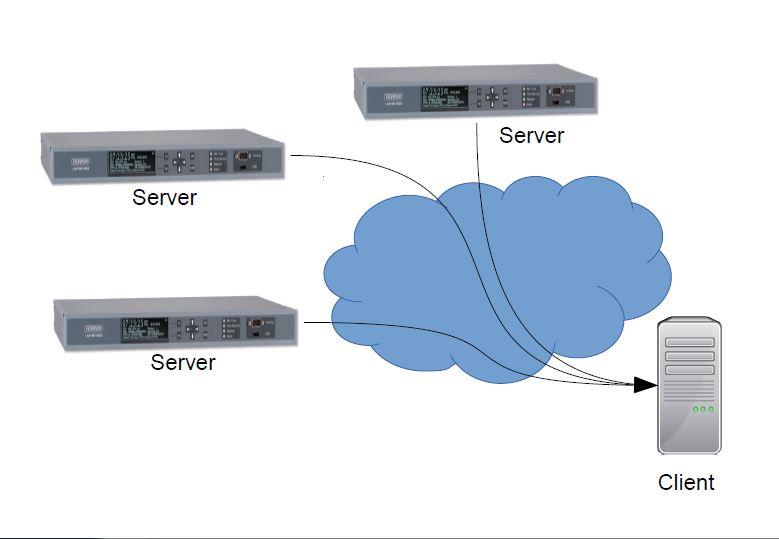 Redundant servers in an NTP network