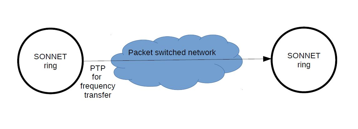 The PTP Telecom Profile for Frequency Synchronization