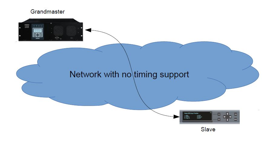 Many applications require precise time transfer through a network with no support for timing in the switches and routers between a master clock and a slave clock