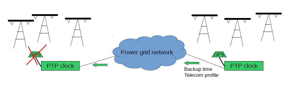 Substation clock with GPS fails over to nearby substation using Telecom profile GPS