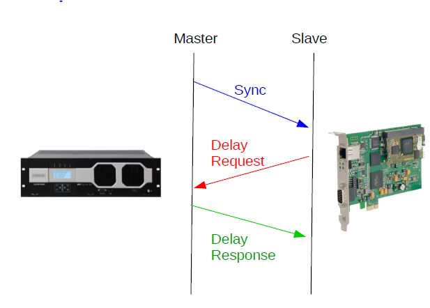 Hybrid Mode PTP: Mixed Multicast and Unicast